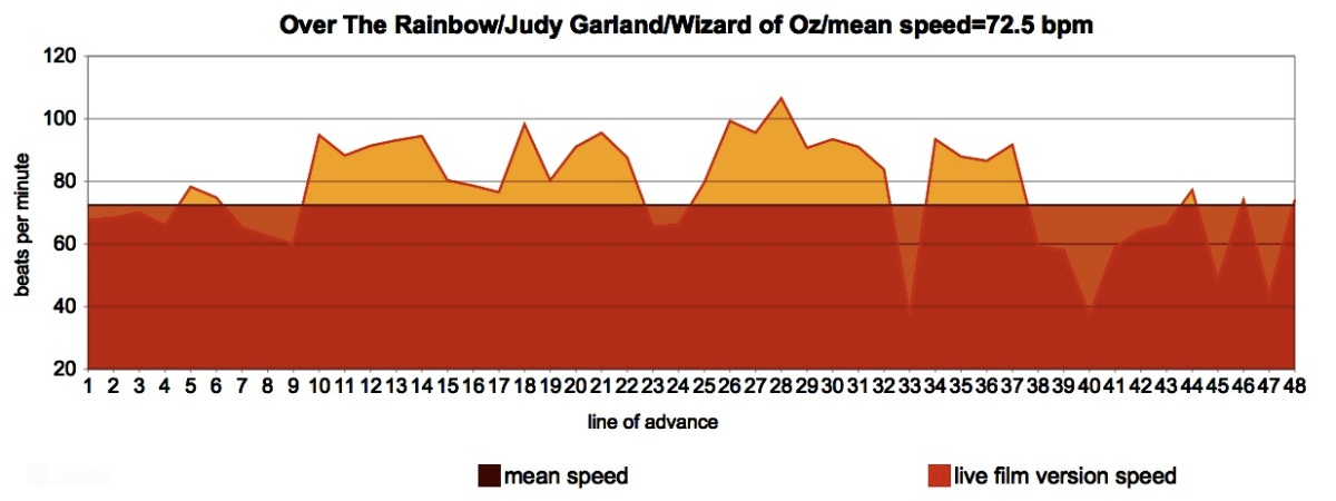 Over The Rainbow - Judy Garland - Meanspeed Contemporary Tempo Map d