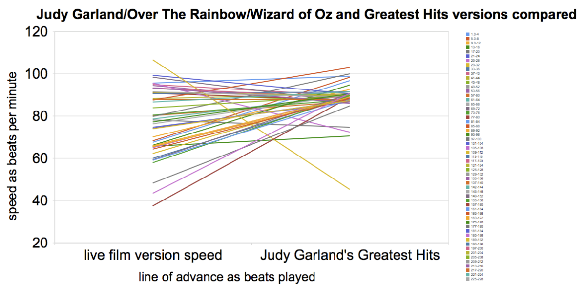Over The Rainbow - Judy Garland - Meanspeed Contemporary Tempo Map lf2