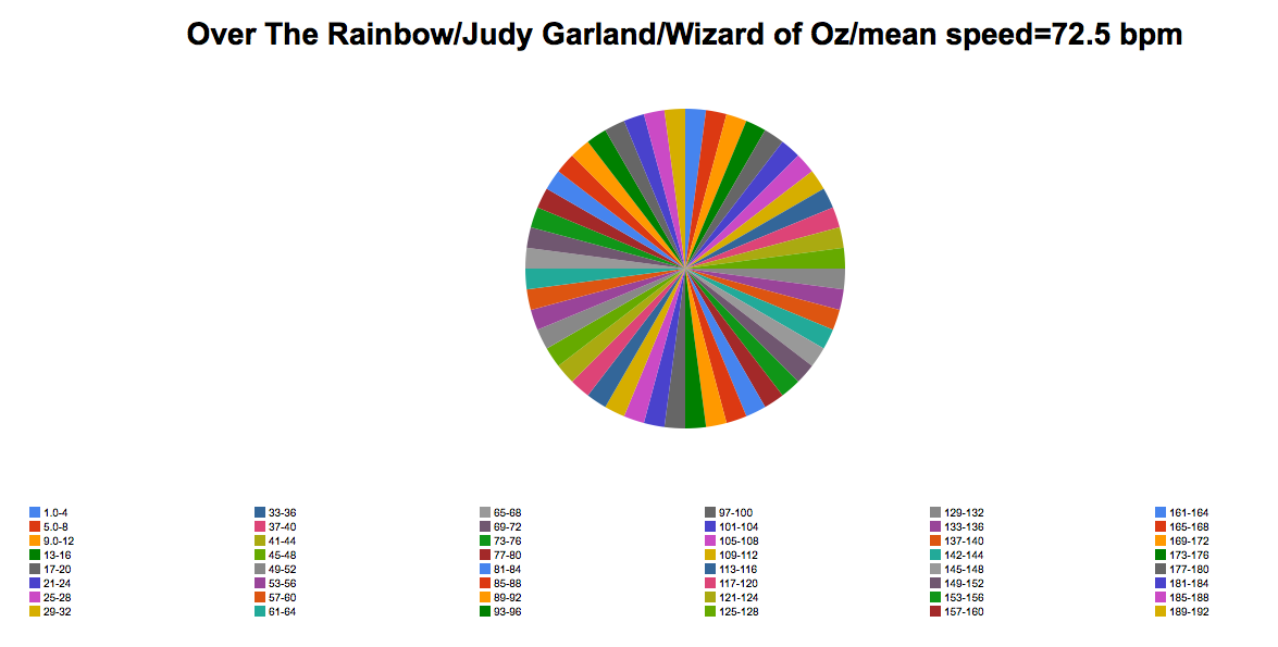 Over The Rainbow - Judy Garland - Meanspeed Contemporary Tempo Map - pie type