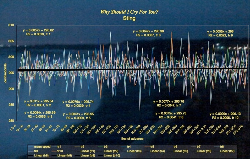 Sting - Why Should I Cry For You - mean speed tempo graph Niagra Falls
