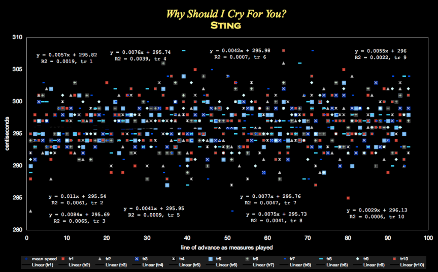 Sting - Why Should I Cry For You - mean speed tempo graph -scatter