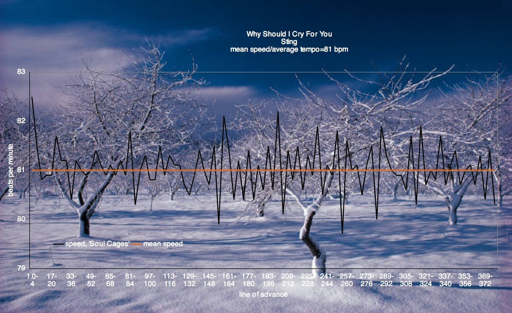 Sting - Why Should I Cry For You - mean speed tempo graph