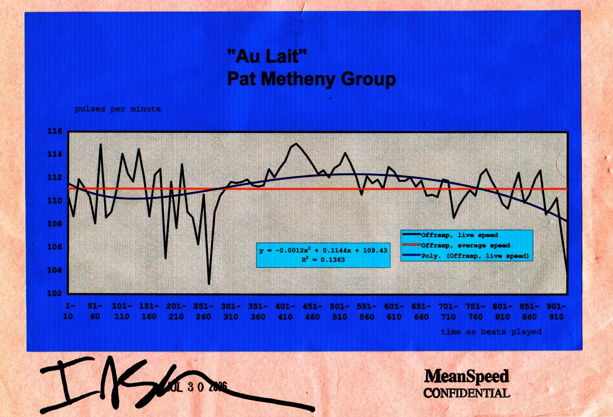 Pat Metheny Group - AU LAIT - Meanspeed Music Contemporary Tempo Map / bpm chart