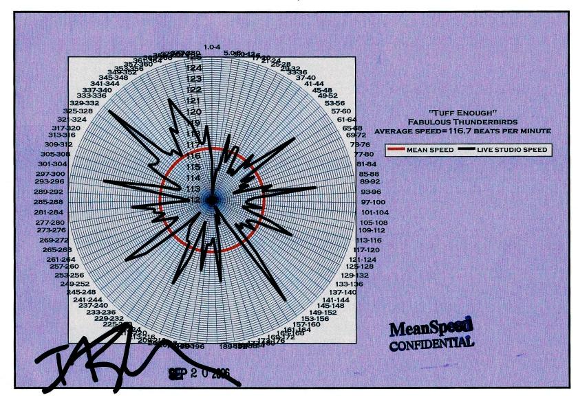 """Tuff Enuff"" - Fabulous Thunderbirds - bpm graph_mood of foreboding_6.28"