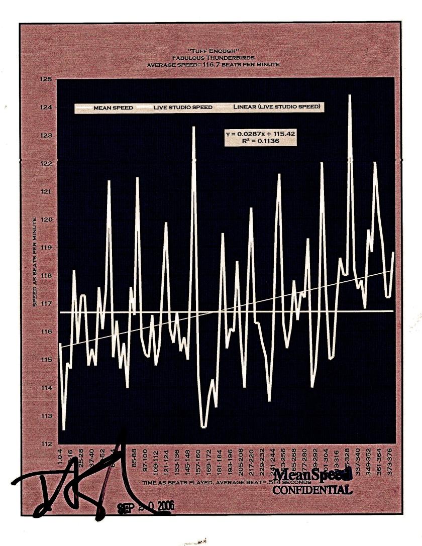 """Tuff Enuff"" - Fabulous Thunderbirds_bpm graph_mood of foreboding_07.04"