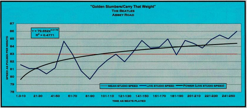 GOLDEN SLUMBERS_CARRY THAT WEIGHT_BEATLES_MEANSPEED_TEMPO_MAP_5