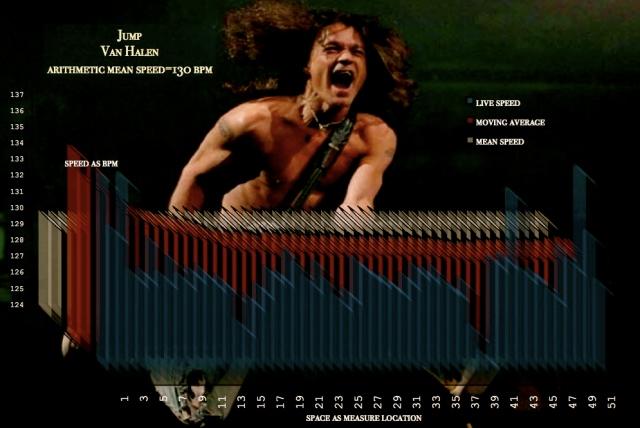 Speed-Space tempo graph - JUMP - Van_Halen_meanspeed_school11