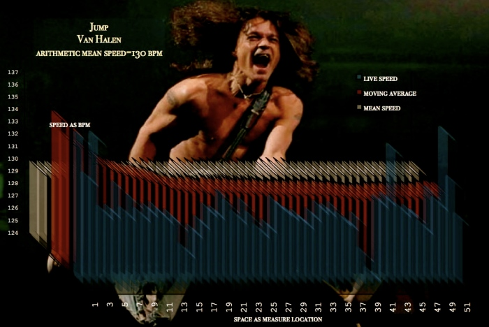 Speed-Space tempo graph - JUMP - Van_Halen_meanspeed_school11