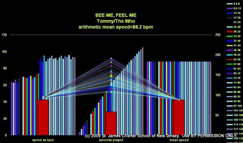 See_Me_Feel_Me-The_WHO-brenda-silverman-shore-school-meanspeed-music-tempo-image-01211963