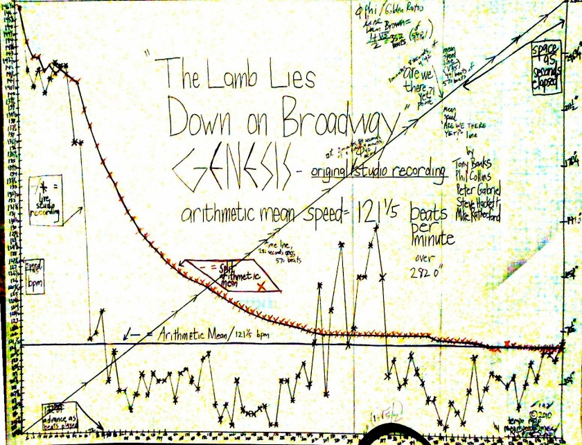 Genesis The Lamb Lies Down On Broadway declassified tempo map for anyones use