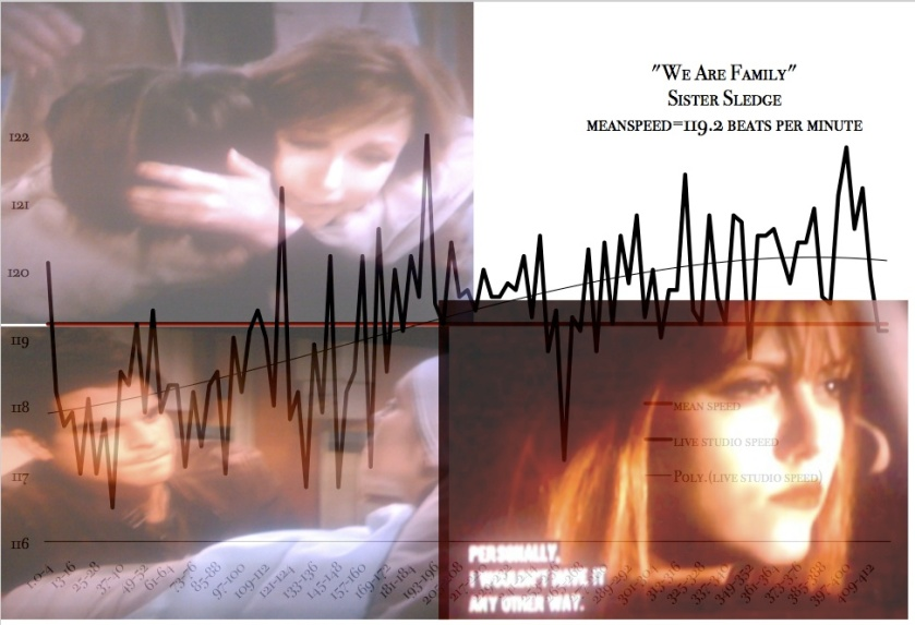 young_restless_we_are_family-speed-chart-_meanspeed_music_NJ_Free_School_1