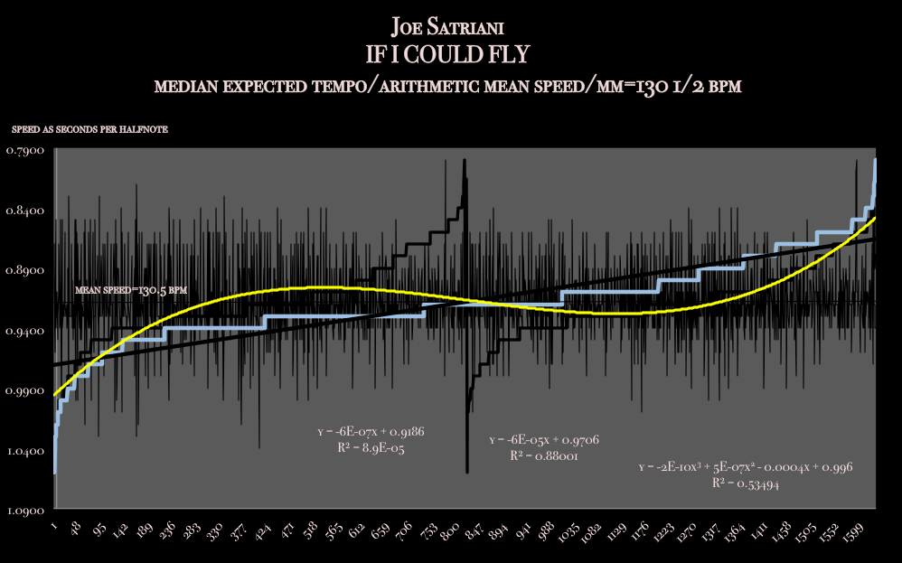 JOE_SATRIANI- IF_I_COULD_FLY - tempo maping by the annie sullivan jackson house #bpm - KATHERINE CHANCELLOR TYPE GRAPH