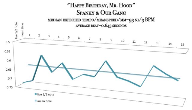 Happy Birthday Mr Hood - Spanky and Our gang - meanspeed still map - bpm=93.3 mm-1