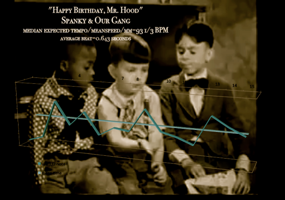 Happy Birthday Mr Hood - Spanky and Our gang - meanspeed still map - bpm=93.3 mm-2_2