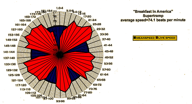 Bpmscan- supertr - tempo chart-bpmscan- supertr - tempo chart