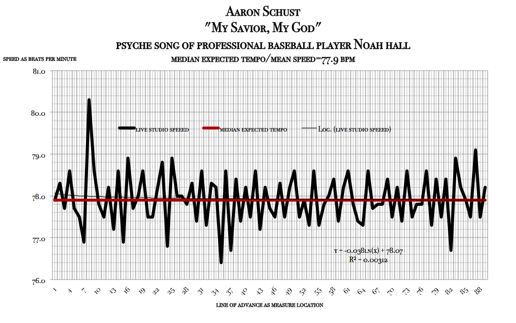 My savior My God - Aaron Schust - tempo map for psyche song of Noah Hall mm-bpm-scan