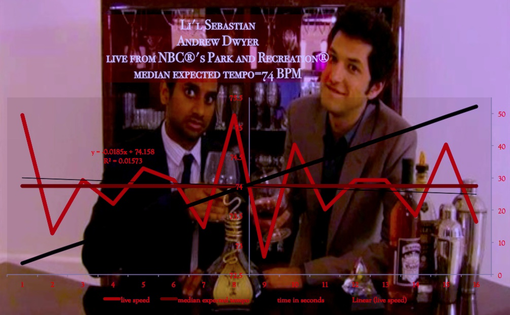 Rhythm_Entrainment_Map-Lil_Sebastian_Parks_and_Recreation_Annie_Sullivan_Jackson_House_Graph_628