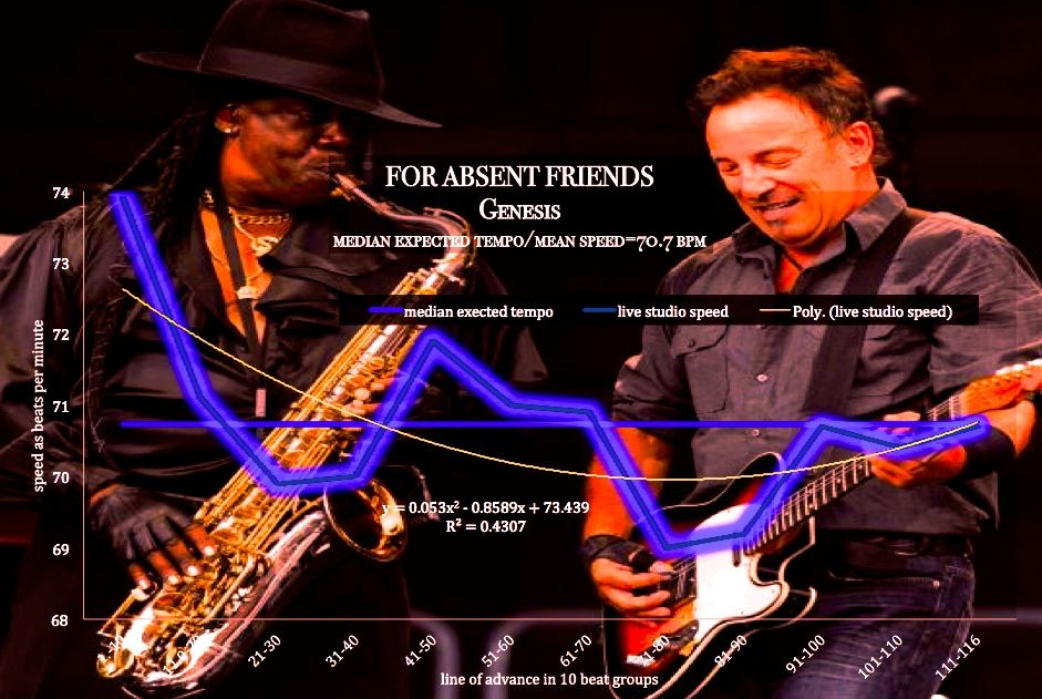 IN MEMORY OF CLARENCE: Springsteen's E Street Band's declassified harmonic tempo maps of theBoss'Band