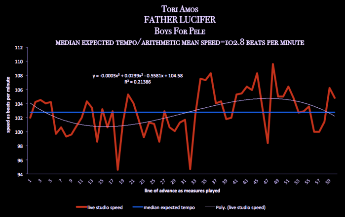 TORI_AMOS_Father_Lucifer-Boys_For_Pele-meanspeed_music_timing_bpm_entrainment_map_7