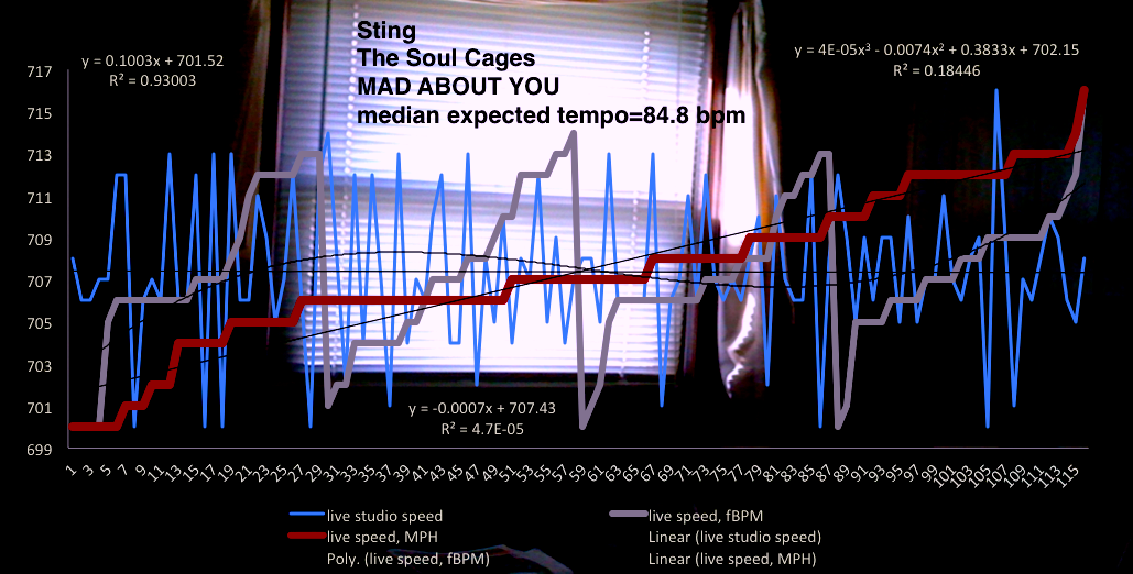 speed_tempo_bpm_chart-STING-Mad_About_You_New_Jersey_Free_School_1
