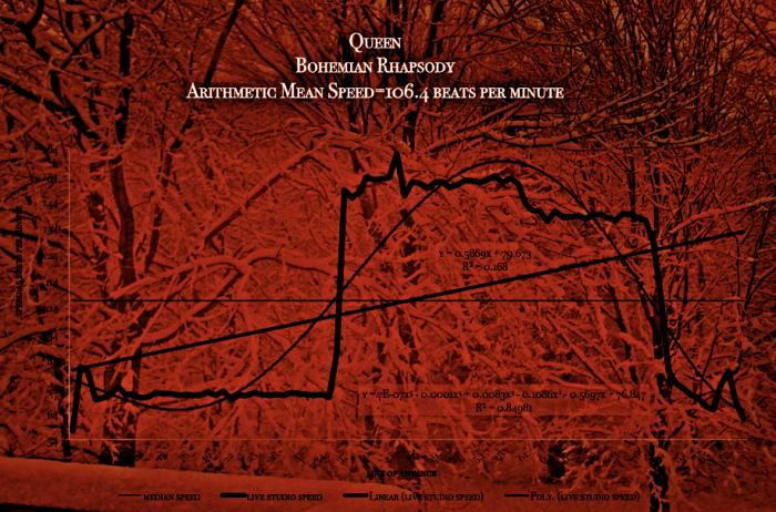 Queen-Bohemian_Rhapsody-tempo_speed_map- meanspeed music - RIP_Freddie_Mercury_scan copy-2