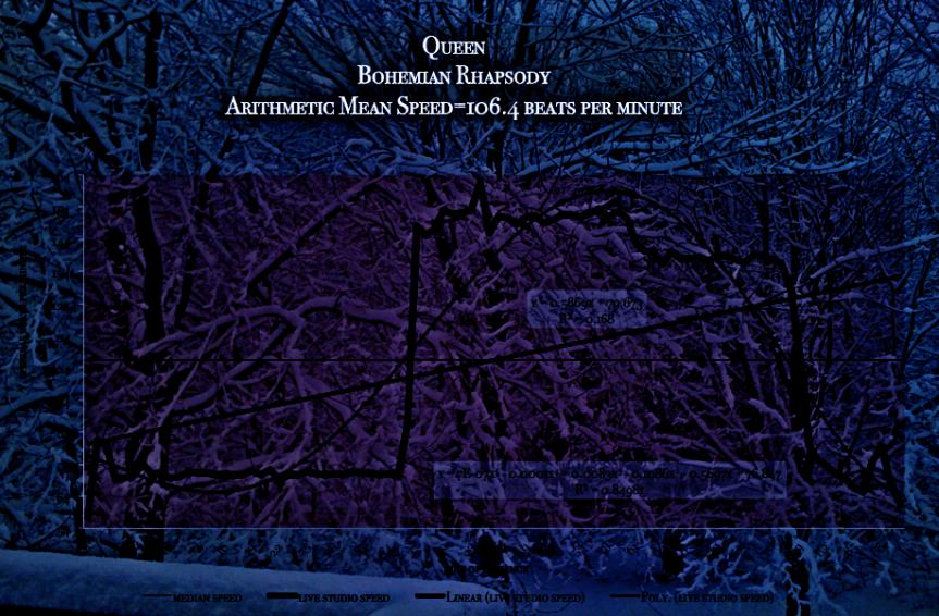 Queen-Bohemian_Rhapsody-tempo_speed_map- meanspeed music - RIP_Freddie_Mercury_scan