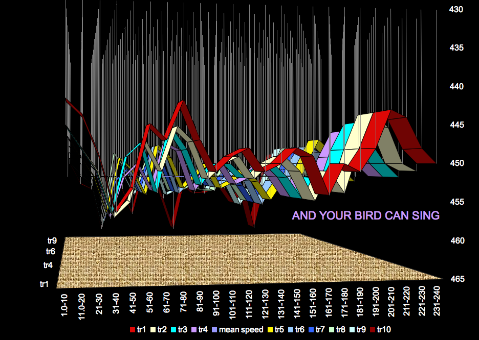 """'FLUORESCENT IRONY'? """"And Your Bird Can Sing"""" - The Beatles - Revolver - 2D and 3D graphs"""