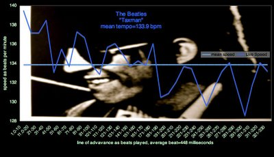 """Seeing the Speed of Beatles -""""Taxman"""" - REVOLVER- Speed Charts, iTunes ScreenShots, All Calibrations Revealed - No Registration Required!"""