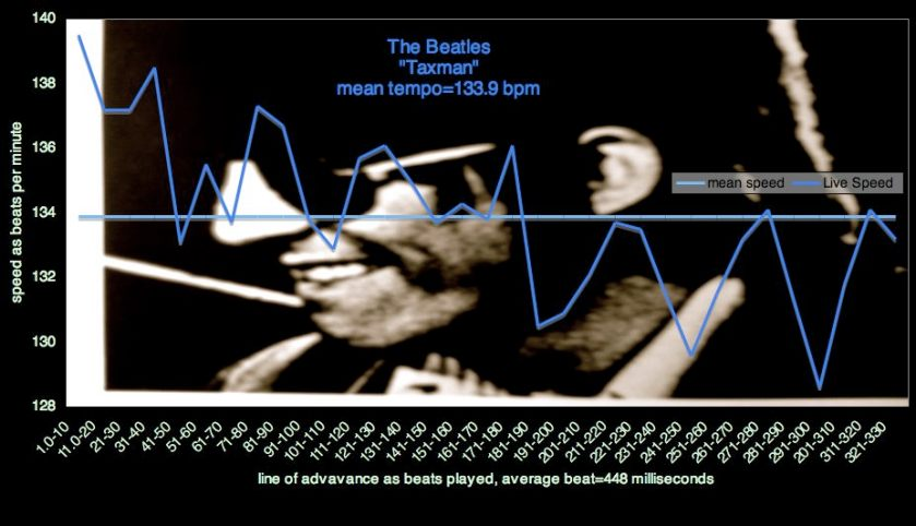 "Seeing the Speed of Beatles -""Taxman"" - REVOLVER- Speed Charts, iTunes ScreenShots, All Calibrations Revealed - No Registration Required!"