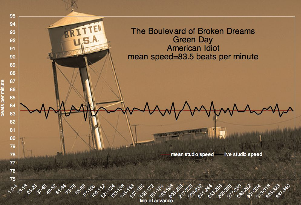 Boulevard-of-Broken-Dreams-Speed-of-Loneliness-universal-standard-tempo-map-22-Green-Day-700487