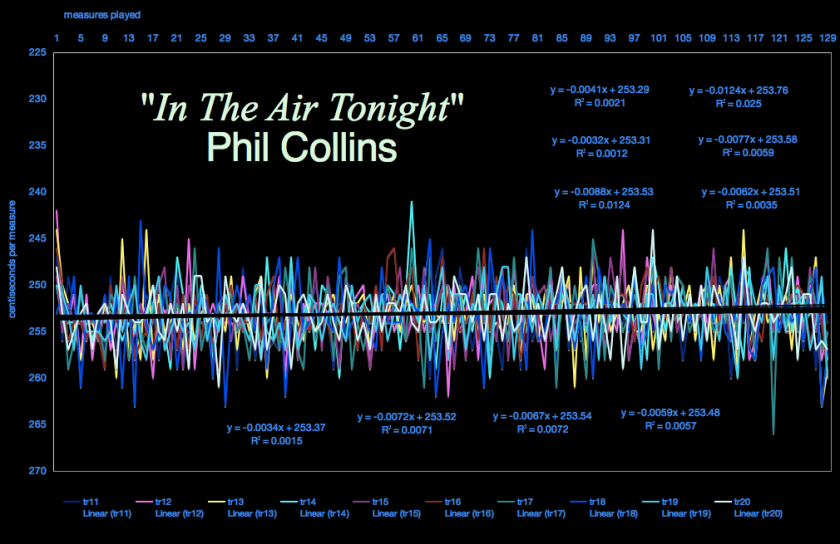 misiing-timeline-In-The-Air-Tonight-speed-screen shot in digital player - Phil Collins - Face Value - speed of enthusiasm_012163