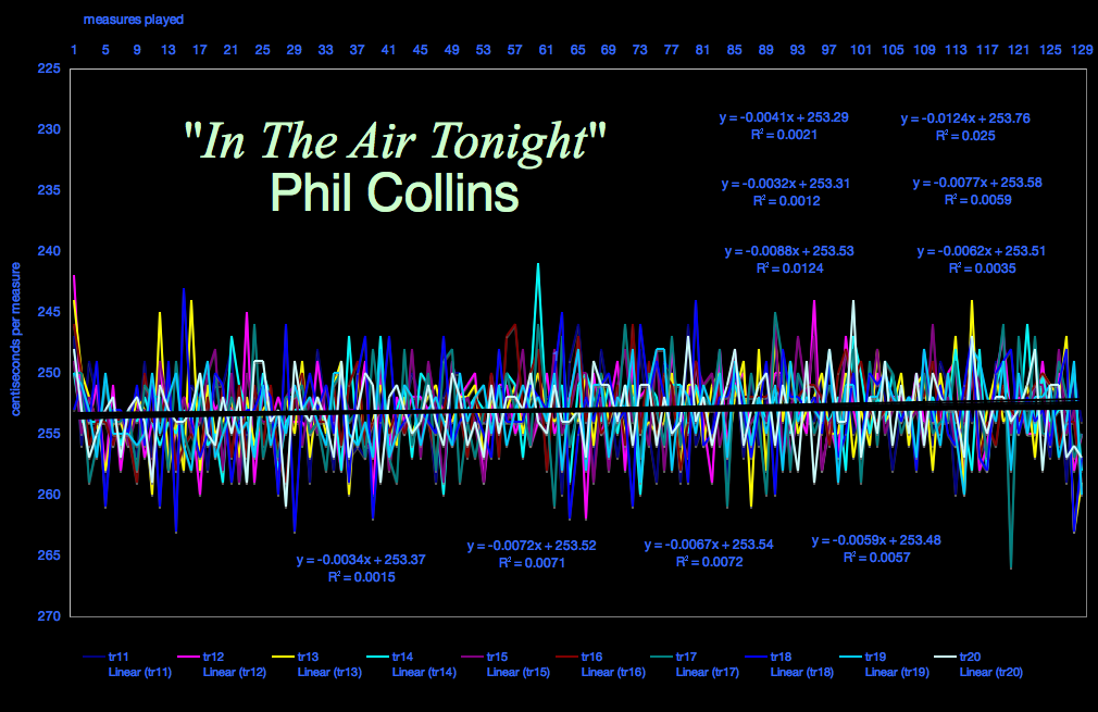IN THE AIR TONIGHT - Phil Collins - missing tempo-timig -graph-meanspeed® music--0626