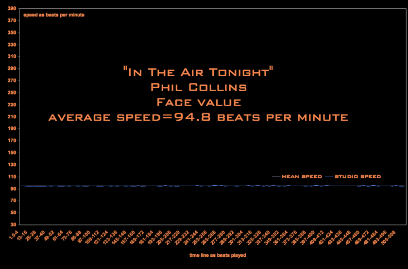misiing-timeline-In-The-Air-Tonight-speed-screen shot in digital player - Phil Collins - Face Value - speed of enthusiasm