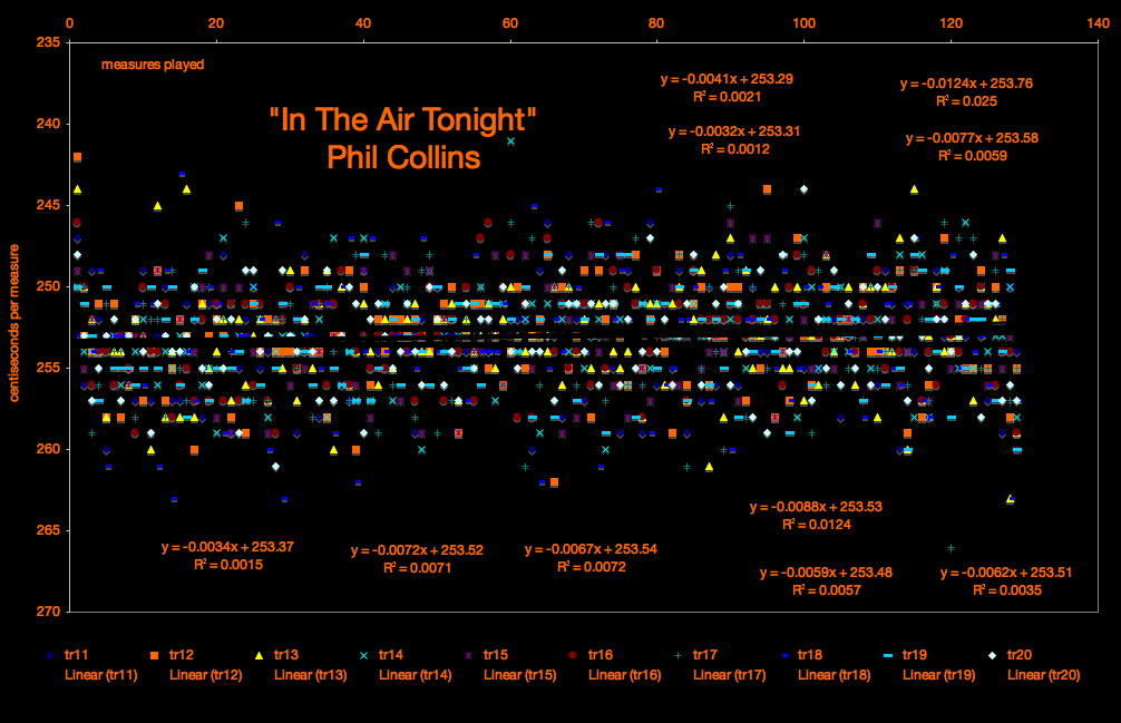 In The Air Tonight -Phil Collins - timing chart-tempo map by Brenda Silverman Shore School and meanspeed® music