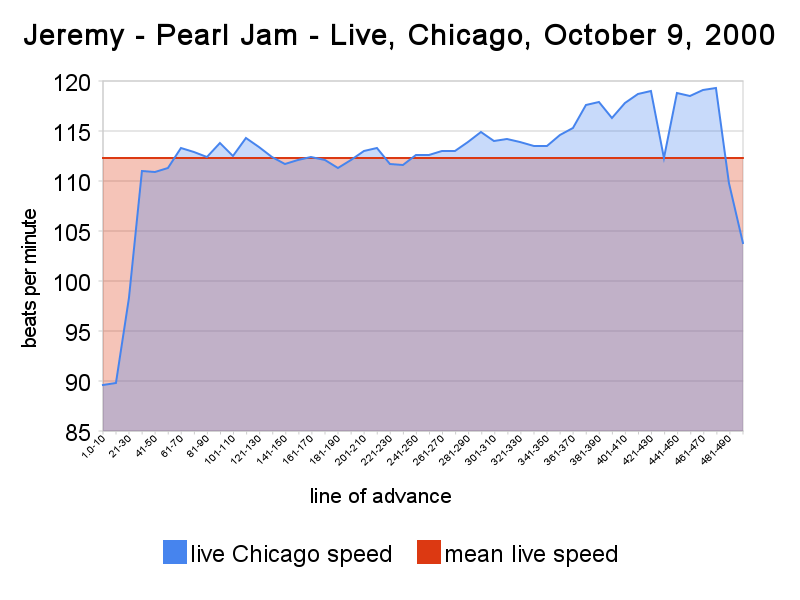 JEREMY - A Meanspeed® Music Tempo Analysis of TEN and Live in Chicago, 2000 - tempo maps, videos, slide presentations, calibrations of PEARL JAM's masterpiece