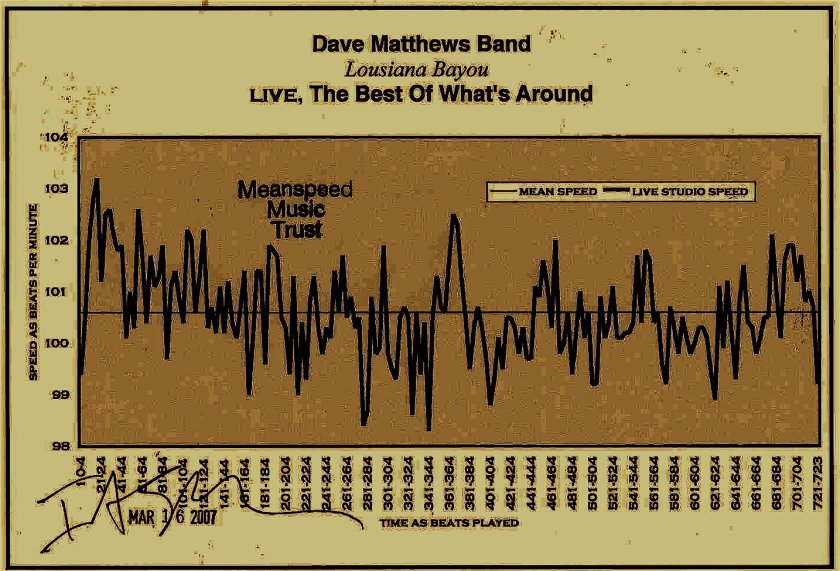 "meanspeed® tempo measurement of  ""Louisiana Bayou"" – Dave Matthews Band"