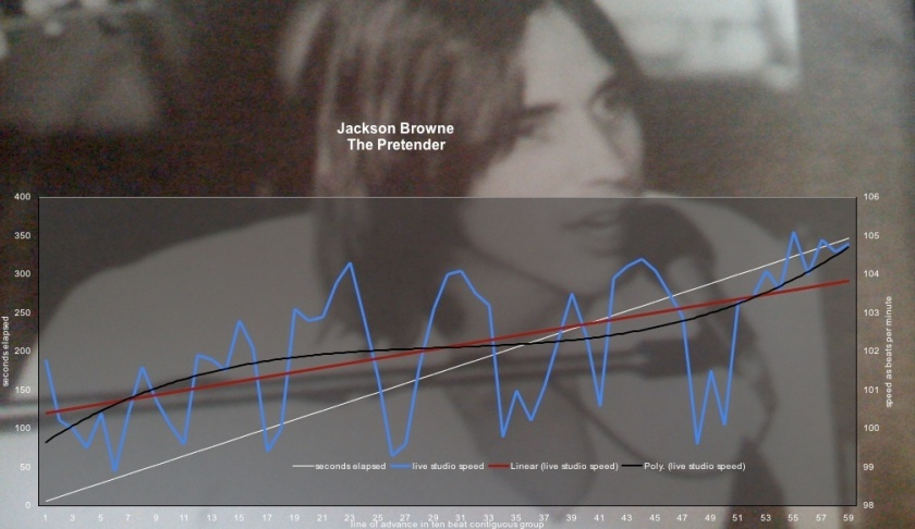 "Speed of Grace, Clarity, Serenity amd Comfort - Jackson Browne - ""The Pretender"" - Conceptual Tempo Analysis - Graphs, measurements, videos"