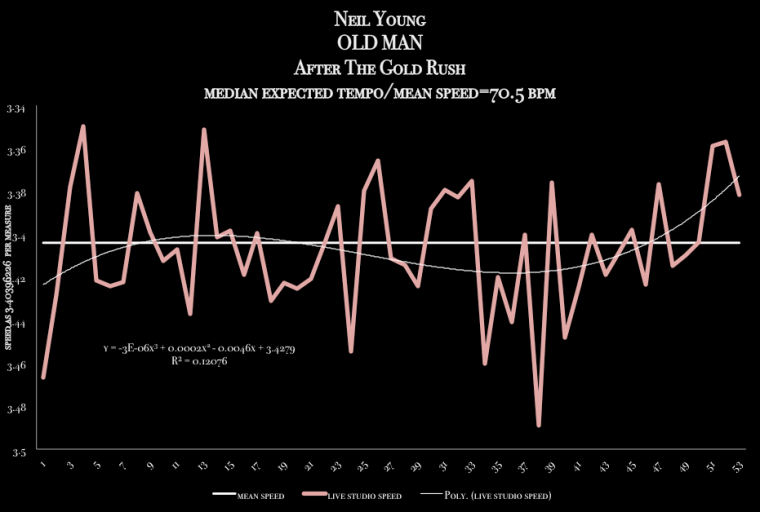 Neil_Young - Old_man-meanspeed_metrological_time