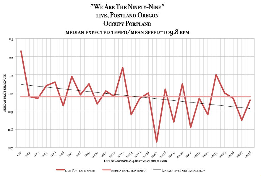 tempo_diagram-meanspeed_therapy_time-We_Are-The-99-Occupy_Portland