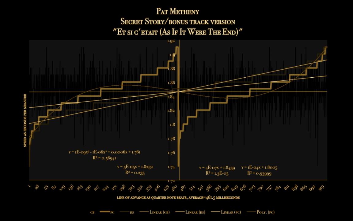 """Et Si C'etat""-As_IF_IT_WERE_THE END- Pat+Metheny-Secret+Story-meanspeed tempo diagram_0121"