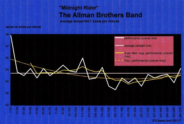 Allman-Brothers-Band--MIdnight+Rider-modern tempo+maps