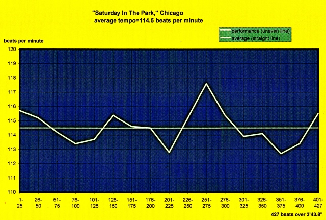 Saturday In The Park Chicago - meanspeed modern tempo map