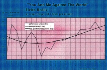 You and Me Against The World Maureen McGovern- &nbsp meanspeed_modern_tempo_map -