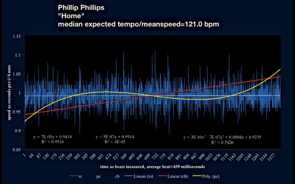 Home - Phillip Phillips - Sandy Silverman tempo-location map
