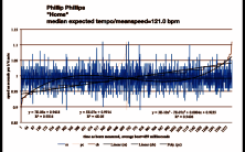 Home - Phillips - speed chart - line tempo diagram