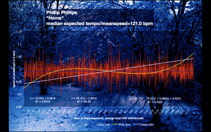Home - Phillips Speed_Chart - exact tempo