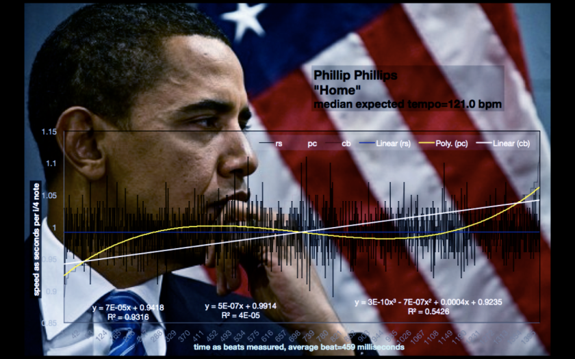 HOME - PHILLIPS - TEMPO CHART feat PRESIDENT OBAMA_7746