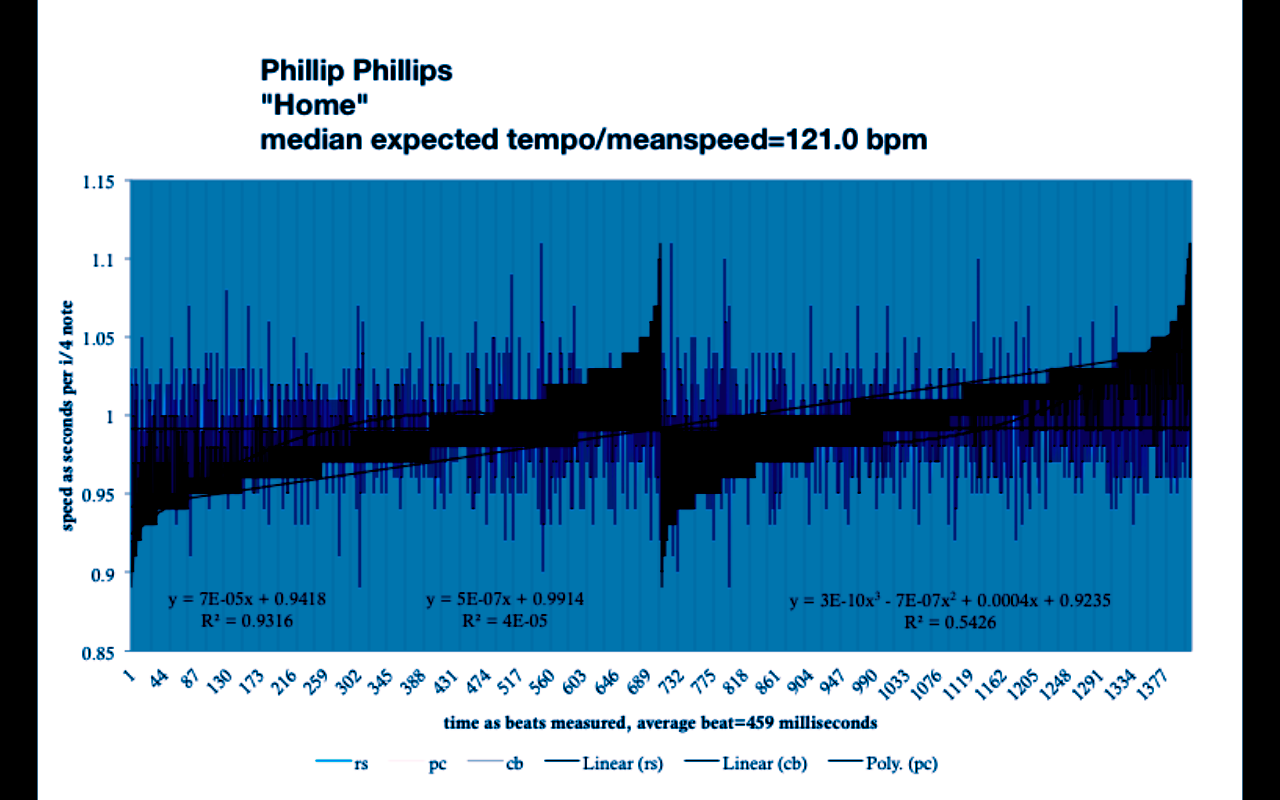Home – phillips – tempo chart – meanspeed music timing – rose
