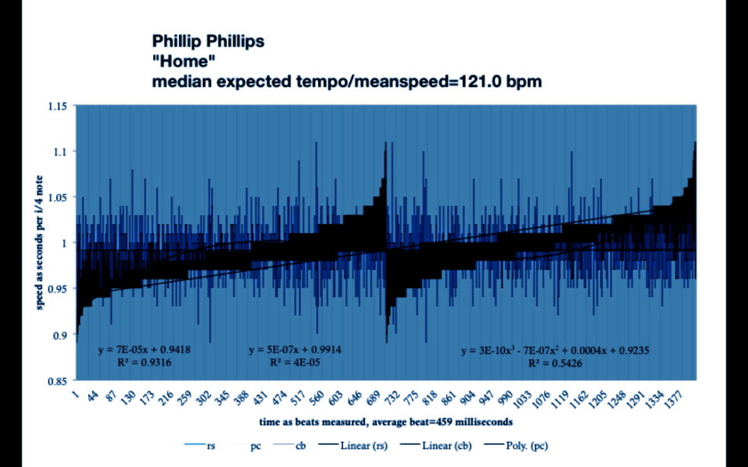 HOME - PHILLIPS - TEMPO CHART - meanspeed music - Drop Lines Blue - 7746