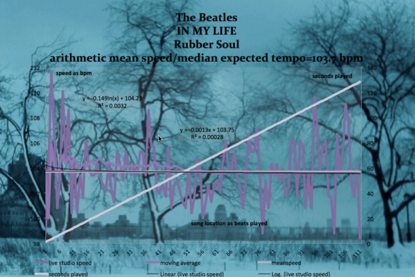 meanspeed graph - Beatles - In My Life
